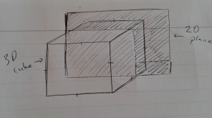 Plane perpendicularly intersecting with cube, creating the cross-section of a square.