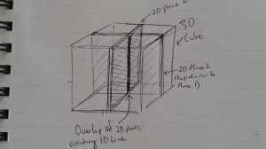 Two 2D planes perpendicularly intersecting a cube, creating a 1D overlap.
