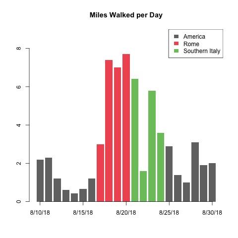 miles walked
