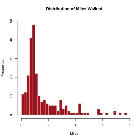 Miles Walked hist