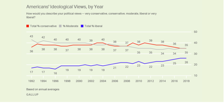 americans becoming more liberal