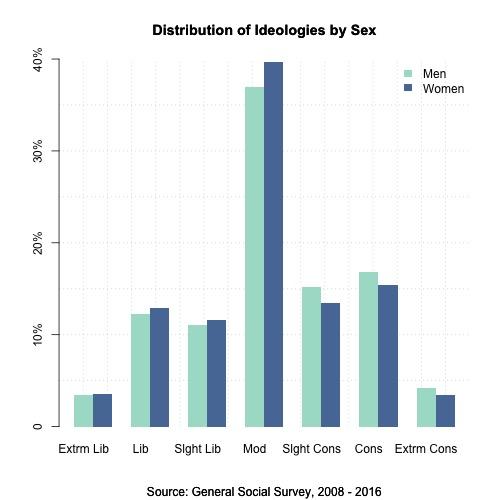 men and women political ideologies