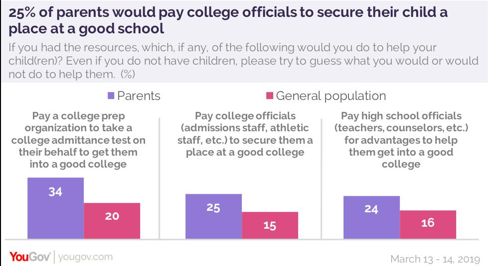 college bribery 2