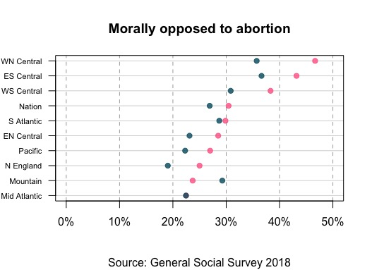 Moral opposition abortion
