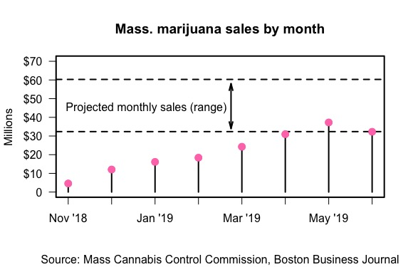 Marijuana revenue