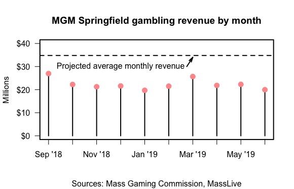 MGM revenue