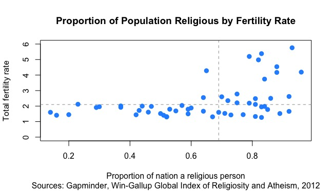 more religion more babies