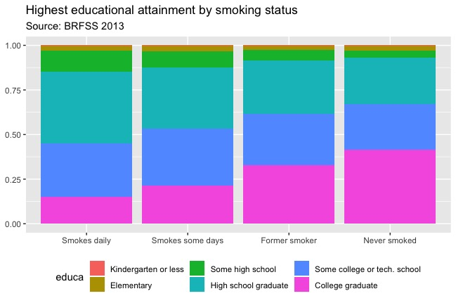 Educational attainment by smoking status