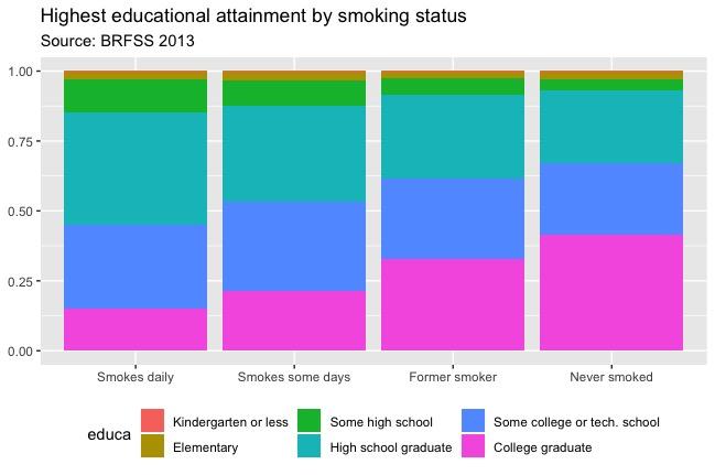 Educational attainment by smoking status