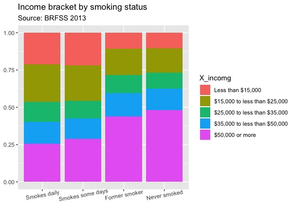 Income bracket by smoking status