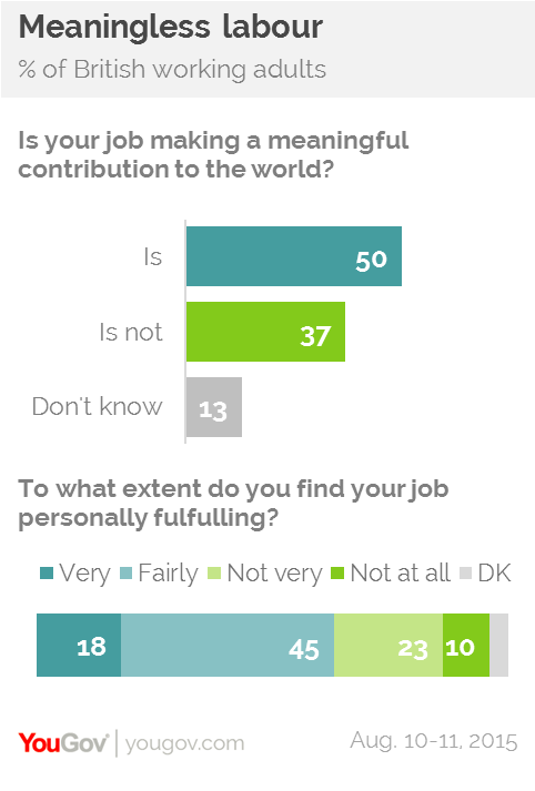 Meaningless jobs