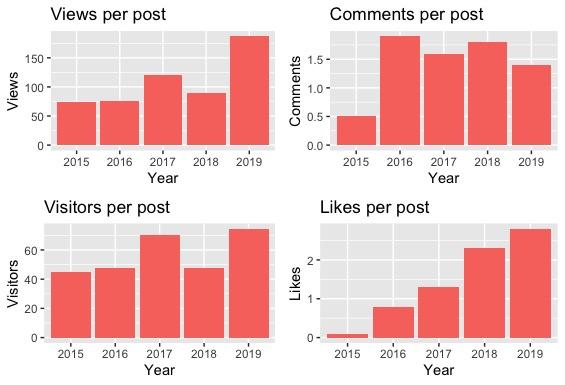 per post statistics