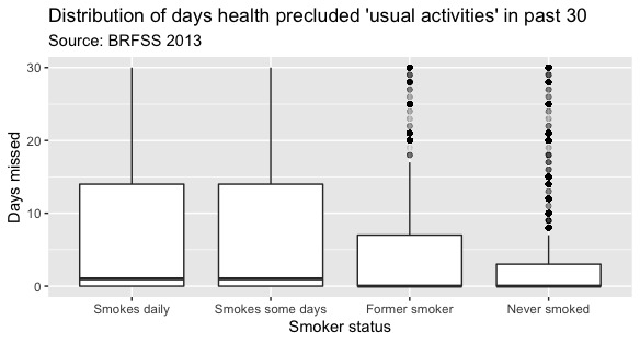Smokers miss more days
